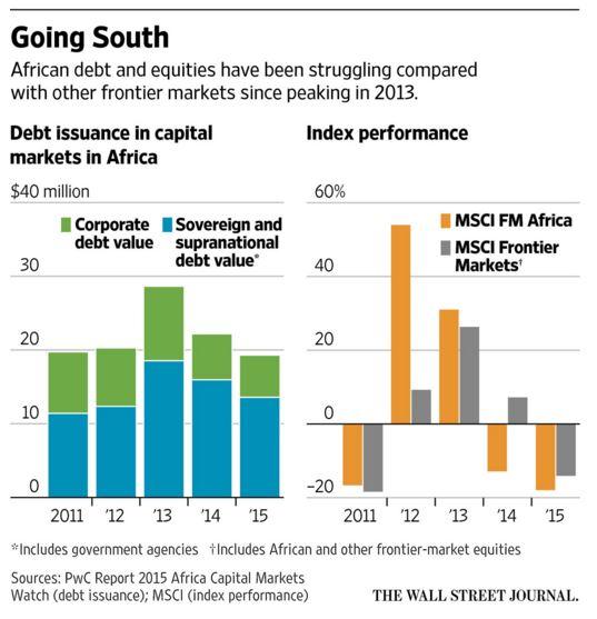 EmergingMarketSkeptic.com - Africa Stock & Bond Performance