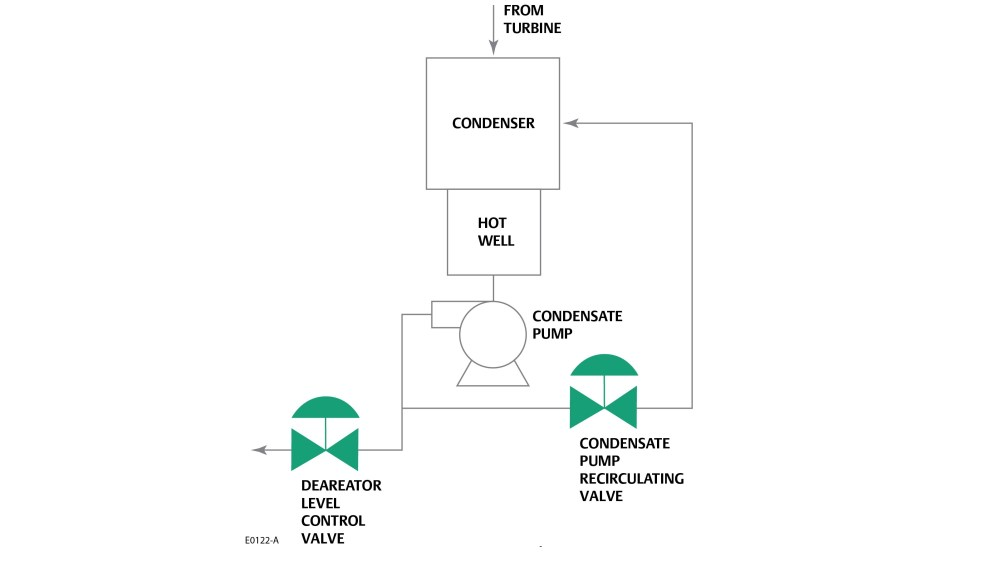 medium resolution of valve controls bypass flow from pump outlet back to some lower pressure point this bypass flow prevents overheating and cavitation