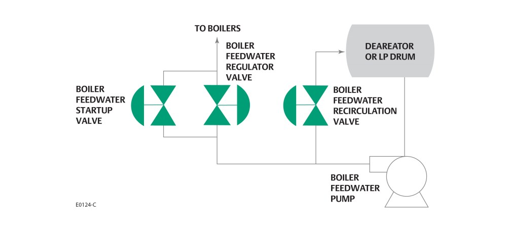 medium resolution of initial conditions will require cavitation and fine flow control from the startup valve over a wide range of flow and pressure conditions