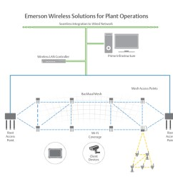 wireless plant networks enable business and operation applications that improve personnel safety and productivity such as mobile workforce  [ 1440 x 800 Pixel ]
