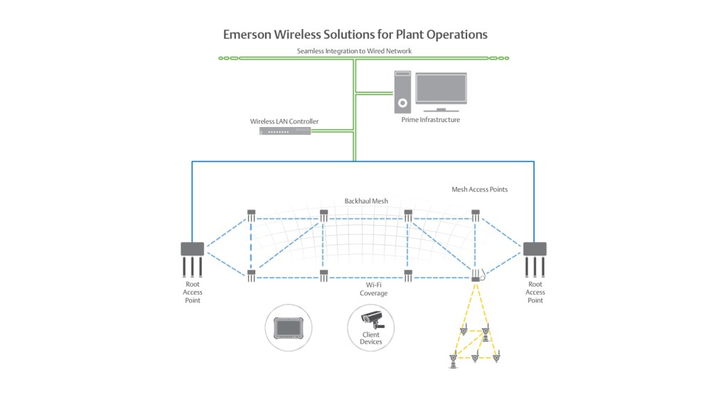 medium resolution of wireless plant networks enable business and operation applications that improve personnel safety and productivity such as mobile workforce