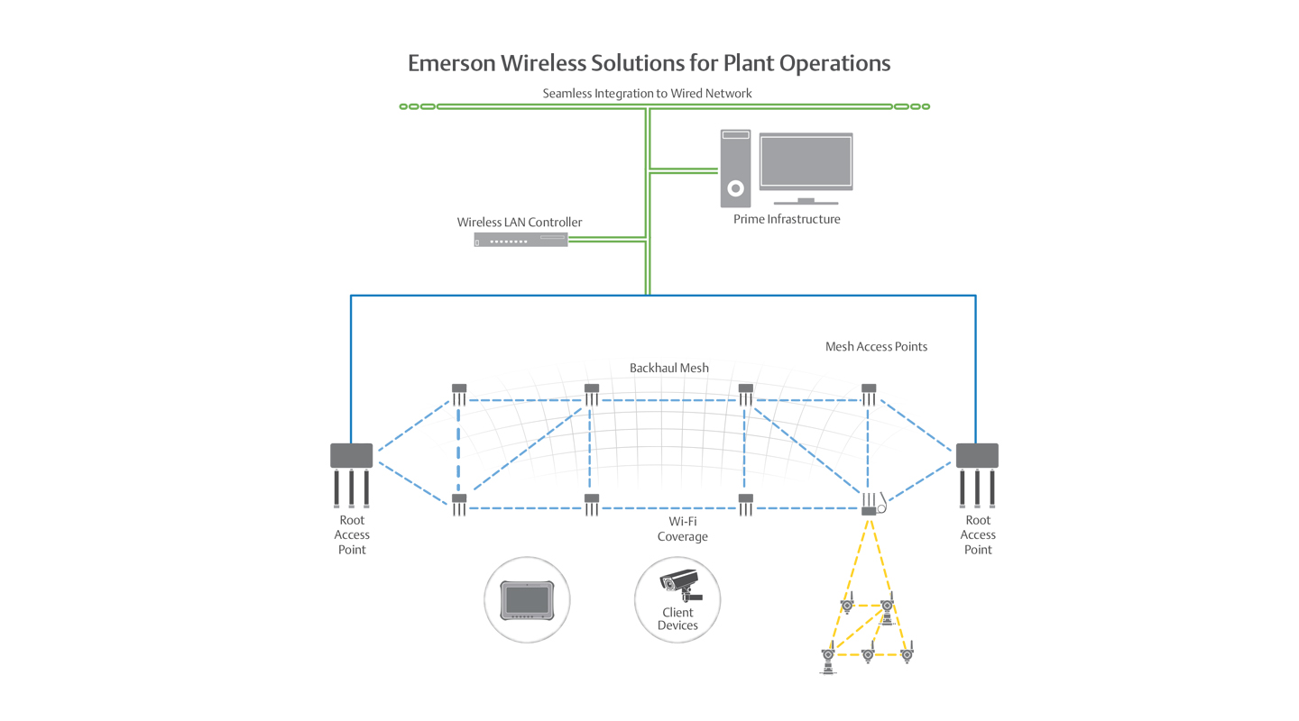 hight resolution of wireless plant networks enable business and operation applications that improve personnel safety and productivity such as mobile workforce