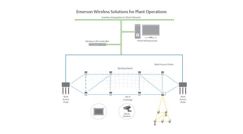 small resolution of wireless plant networks enable business and operation applications that improve personnel safety and productivity such as mobile workforce