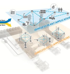 plant networks are engineered using open standards to provide a cohesive communications platform across plant operations for video voice and people asset  [ 1440 x 800 Pixel ]