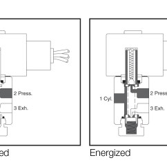 2 Way Vs 3 Valve 2005 Dodge Durango Stereo Wiring Diagram Solenoid Technology Emerson Ca These Valves Have Three Pipe Connections And Two Orifices When One Is Open The Other Closed Vice Versa Can Be Purchased In