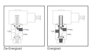 Solenoid Valve Technology | Emerson US
