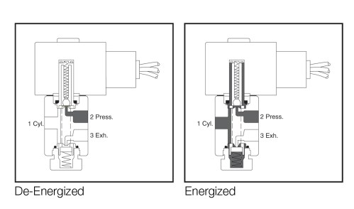 small resolution of solenoid valve technology emerson fi solenoid valve diagram solenoid gas valves heater service