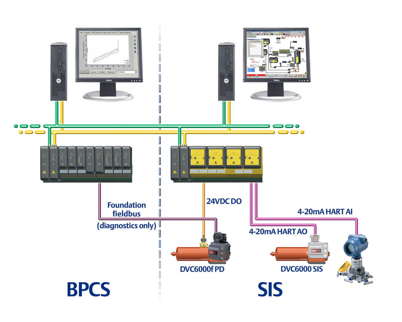 dvc6200 sis wiring diagram main breaker panel solutions for and foundation fieldbus emerson