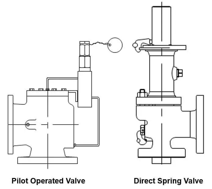 Creating Pressure Relief Valve Fugitive Emissions Testing