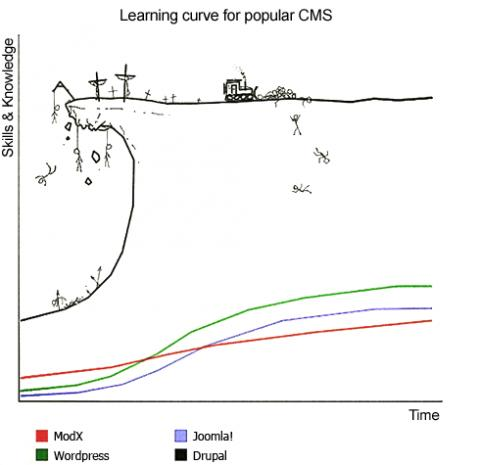 open-source-cms-learning-curve_0