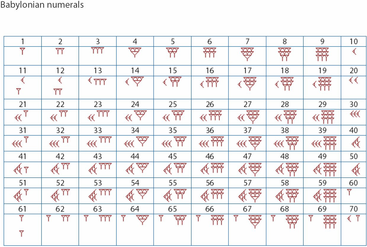 Ancient Numerals And Numbers