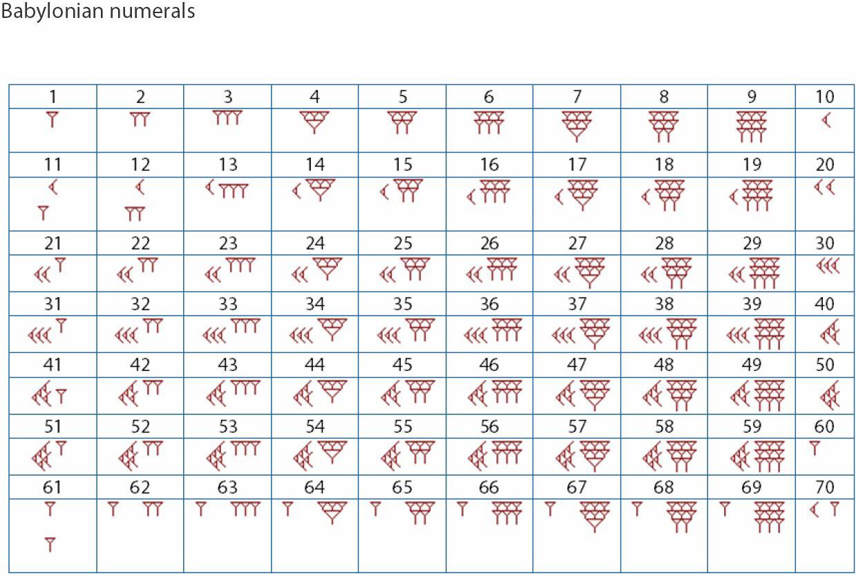 Egyptian Numeration System Worksheet
