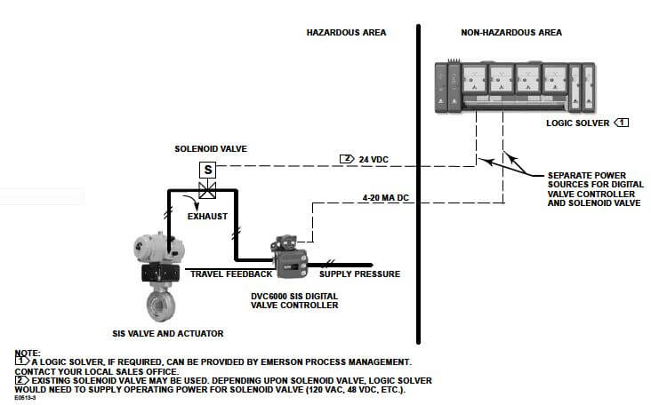 dvc6200 wiring diagram 89 240sx radio positioners and partial stroke tests in safety applications - emerson process experts ...