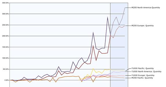 Comparativa de análisis de resultados de minería de datos