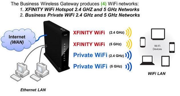 Xfinity WiFi EMF Analysis