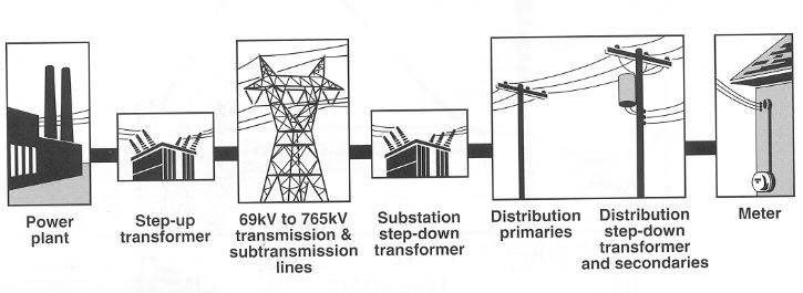 emf radiation exposure