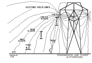 What is EMF (Electromagnetic Fields) 101