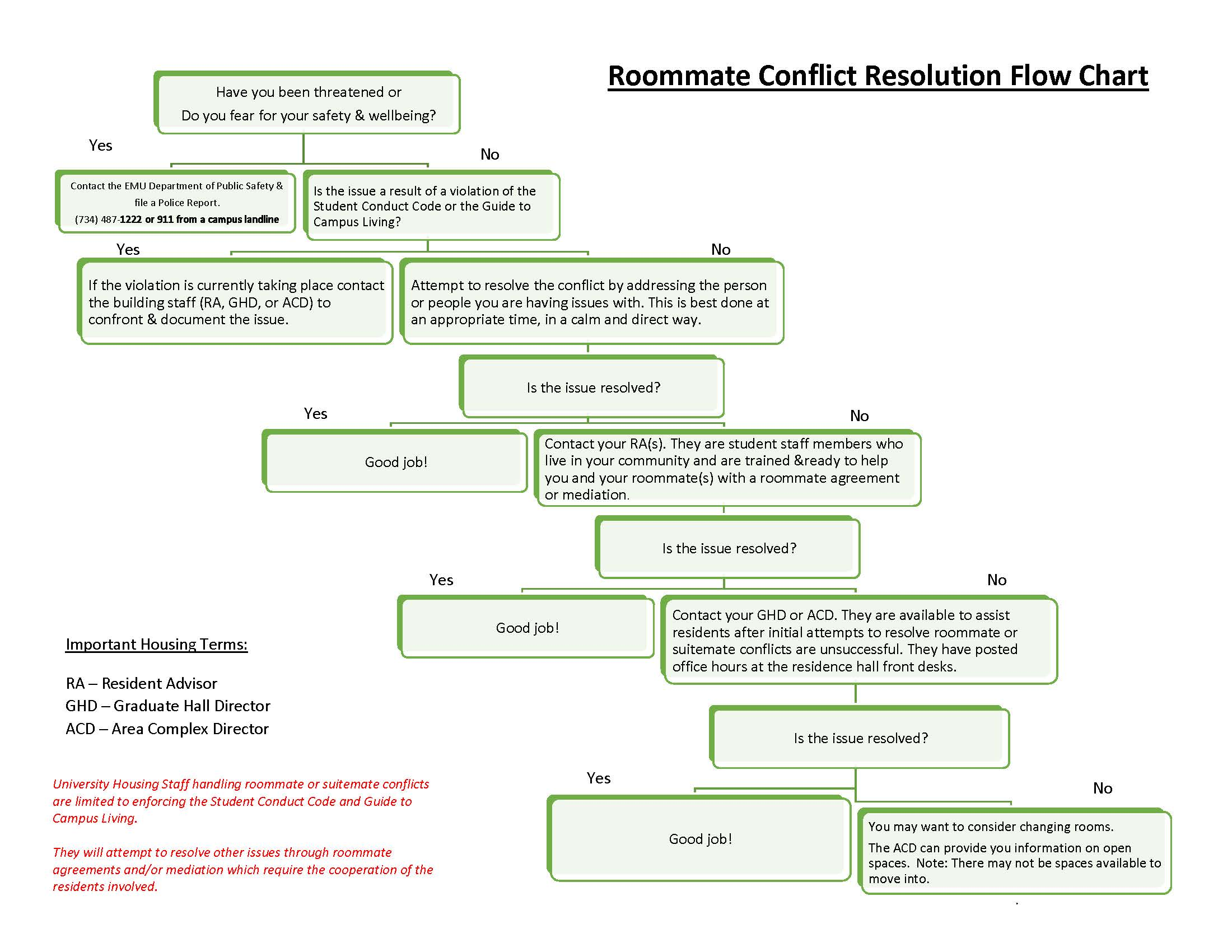Roommate flow chart also issues residence life rh emich