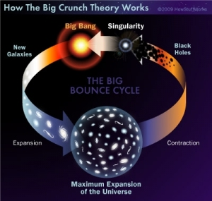 Big Crunch Big Bounce Theory cycle space image
