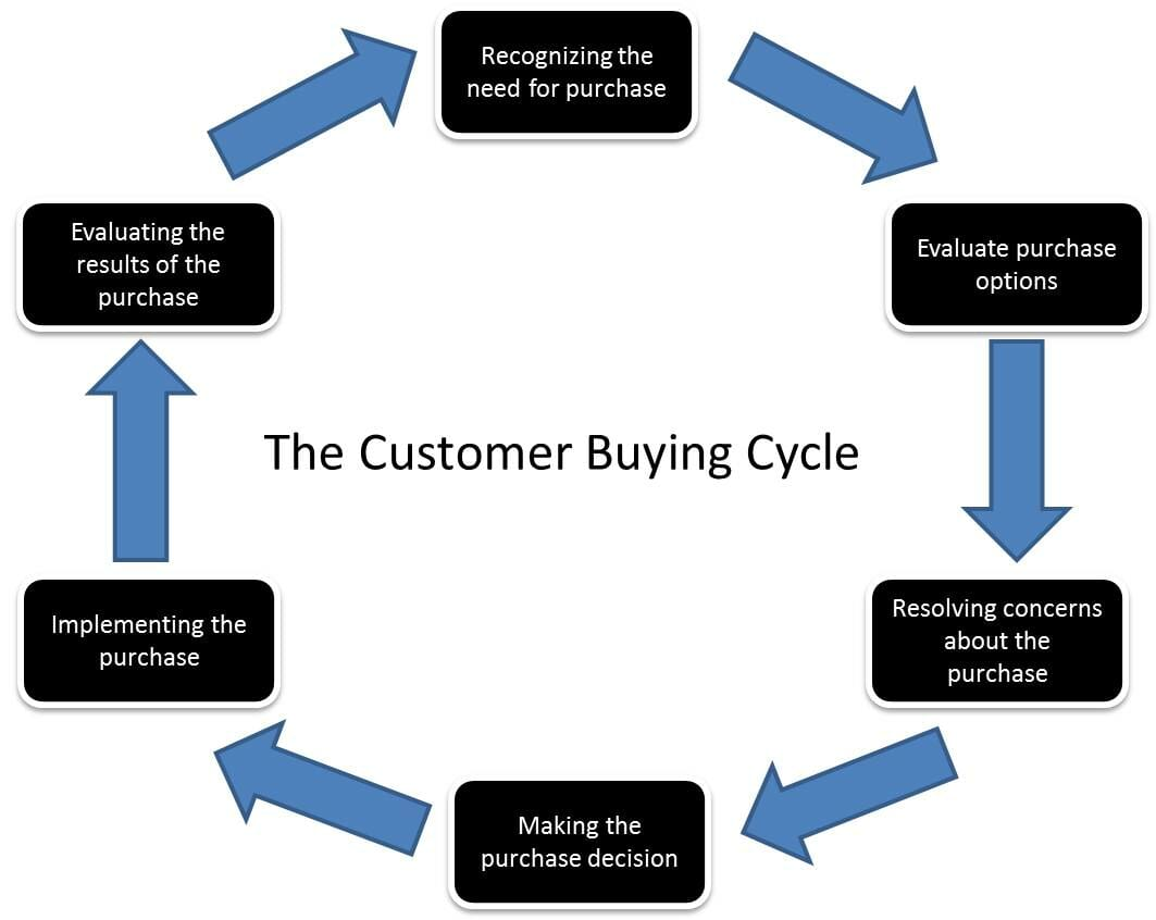 purchasing cycle diagram 240 vac wiring how to deal with your customers fear jeremysaid