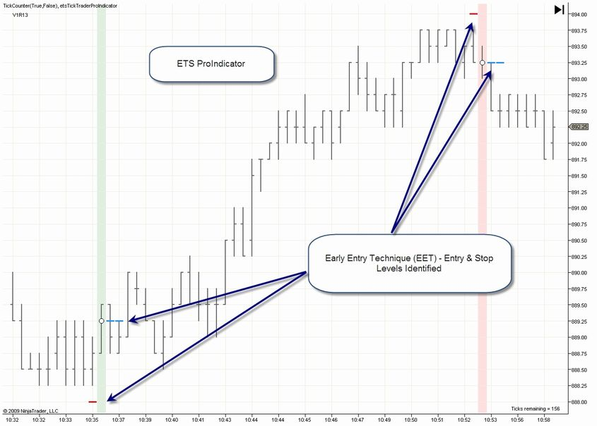 Eminitradingstrategies Tick Trader Professional Indicator