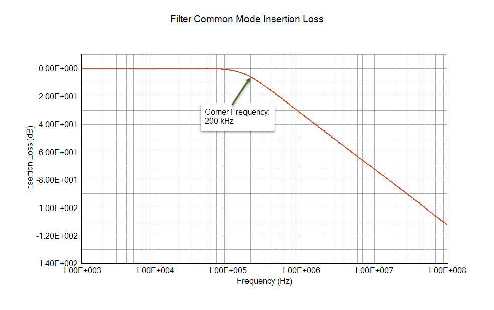 EMC Analysis: How to Calculate Filter Insertion Loss
