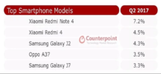 These are the best Selling smartphones in India, Redmi 4, Redmi Note 4 are on the Top 1