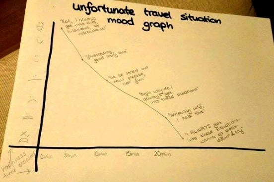 Unfortunate travel situation mood graph