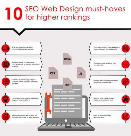 Creating Infographics - Free Tools to Make Infographics
