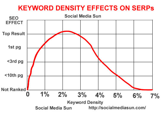 Keyword Density effects on Search Engine Rankings – a high keyword density can negatively affect your SERPs