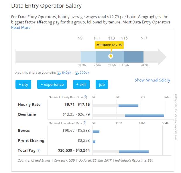¿Por qué debería estar interesado en trabajos de ingreso de datos en línea a tiempo parcial?