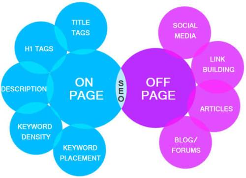 Difference Between On-Page SEO and Off-Page SEO