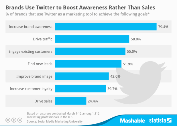 Importance of Twitter for Business