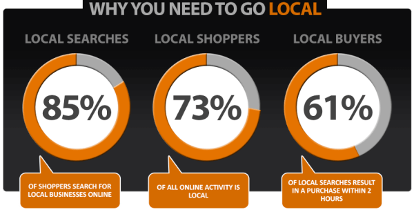 Why Local SEO Is Important