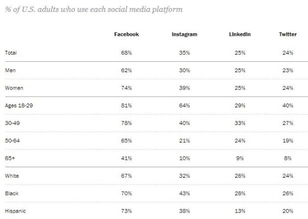 social media tips for business