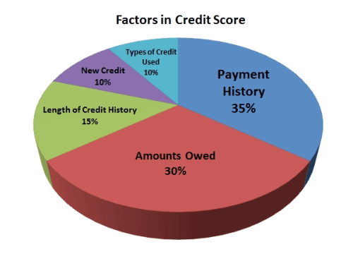 Ways to Fix your Low Credit Score Fast
