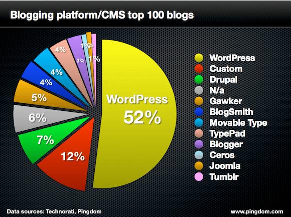 popular blogging platforms