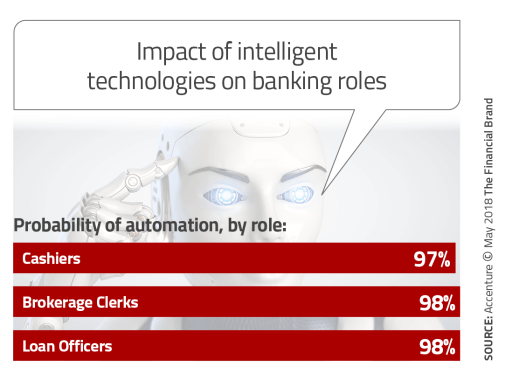 Impact_of_intelligent_technologies_on_banking_roles