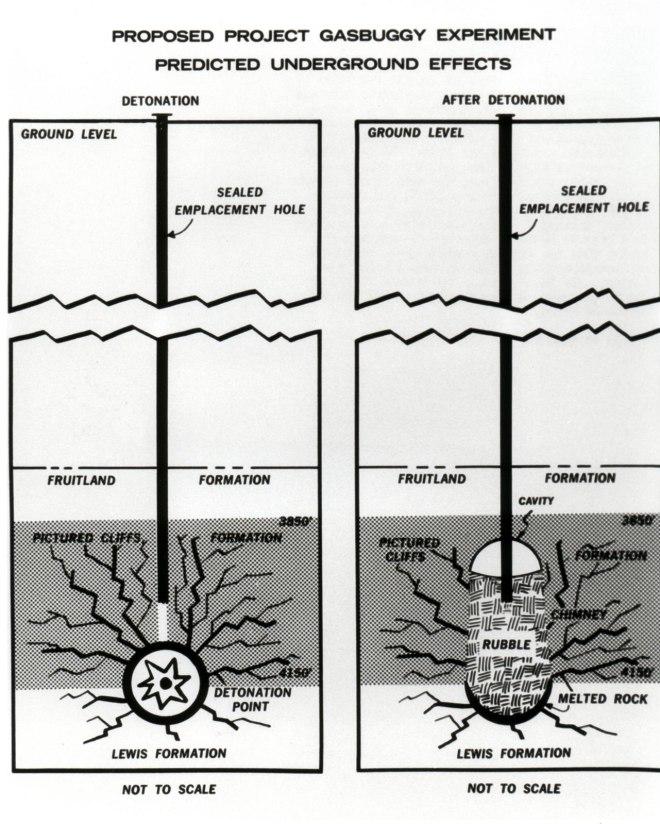 """Schématické zobrazení experimentu Gasbuggy """"před"""" a """"po"""". Jak bylo řečeno, nálož byla uložena cca 1 300 metrů pod zem. Energie výbuchu měla narušit okolní horninu, vytvořit malý dóm, který se vzápětí zřítil - a především měla způsobit popraskání horniny, ze které se pak měl volně šířit plyn k vrtu. (foto DOE)"""