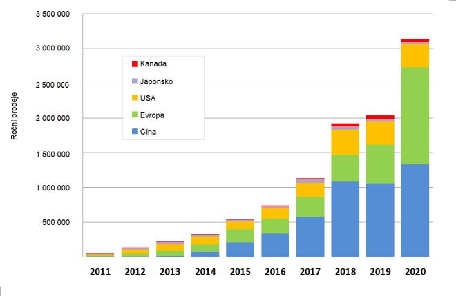 Prodeje elektromobilů od 2011