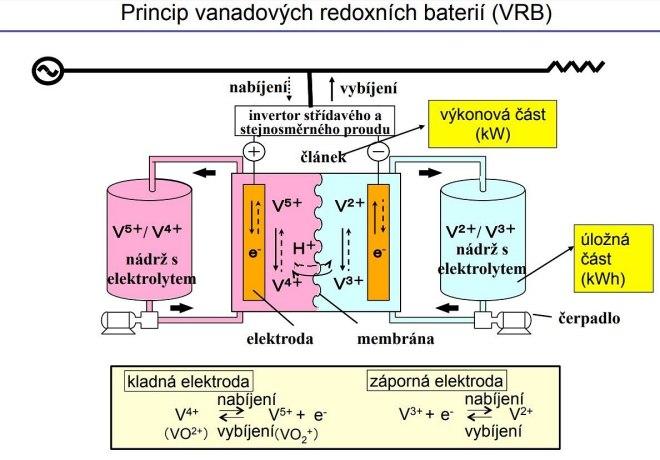 Schéma vanadové redoxní baterie (autor SuminotoElectic)