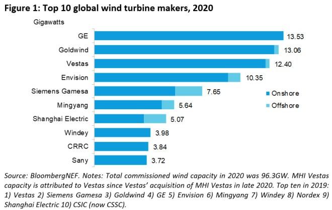 Přehled největších dodvatelů větrných elektráren v roce 2020