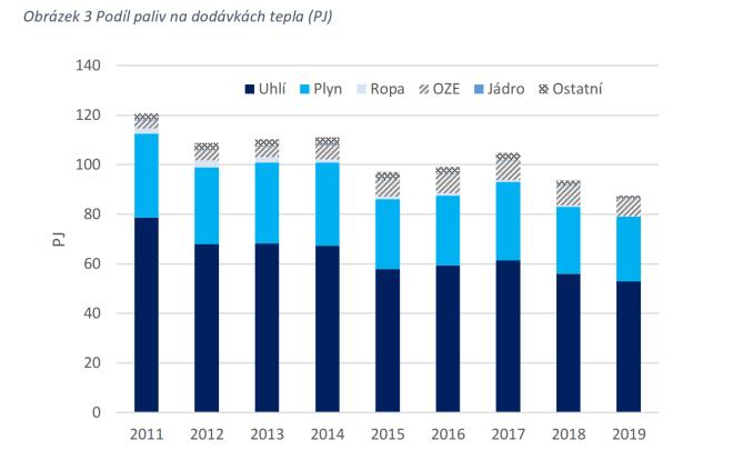 Podíl paliv na dodávkách tepla v ČR (v PJ)