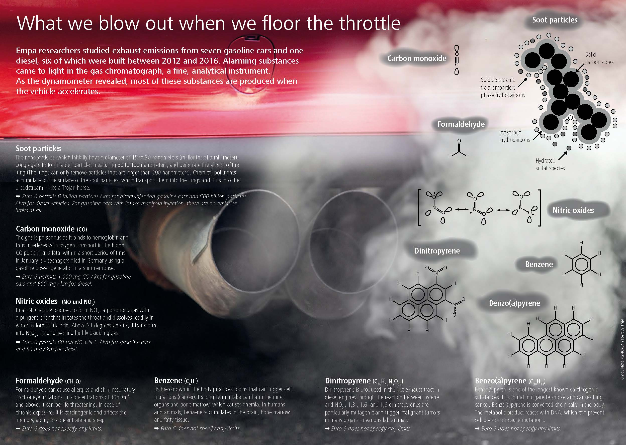 hight resolution of soot particles as trojan horses
