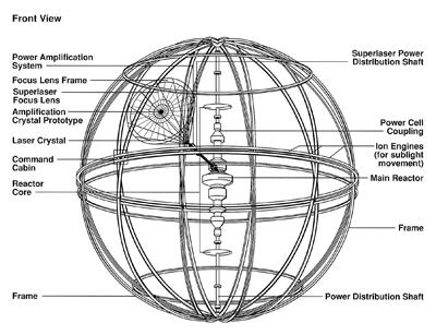 Pleasant Death Star Diagram Auto Electrical Wiring Diagram Wiring 101 Akebretraxxcnl
