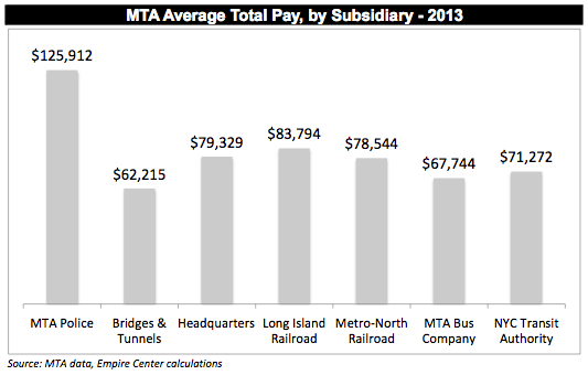 10,482 MTA workers were paid at least $100k : Empire