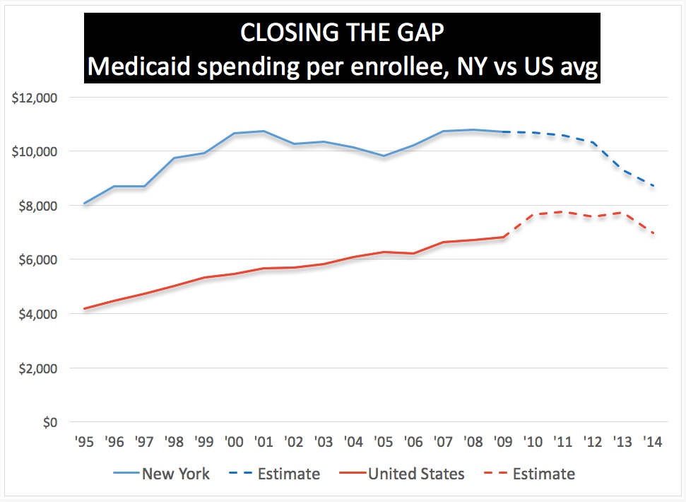 Bending NY's Medicaid curve : Empire Center for Public Policy