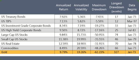 Risk and Return Statistics