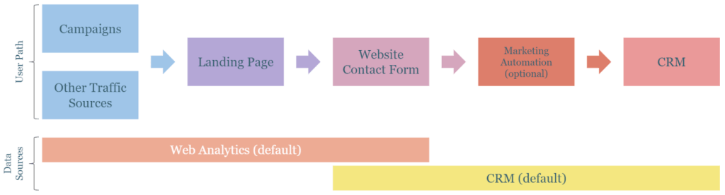 Flow chart showing crm and analytics integration
