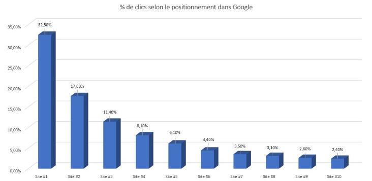 positionnement Google sites demplois specialises